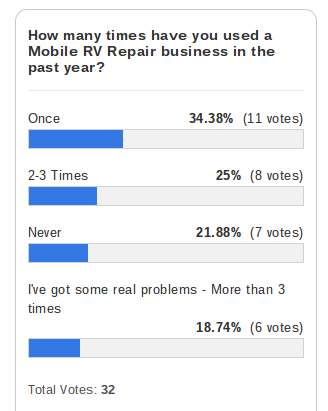 Mobile RV Repair Popularity